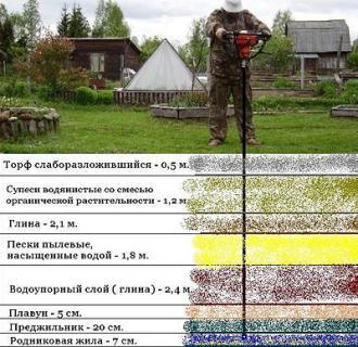 Как определить местонахождение воды на участке?