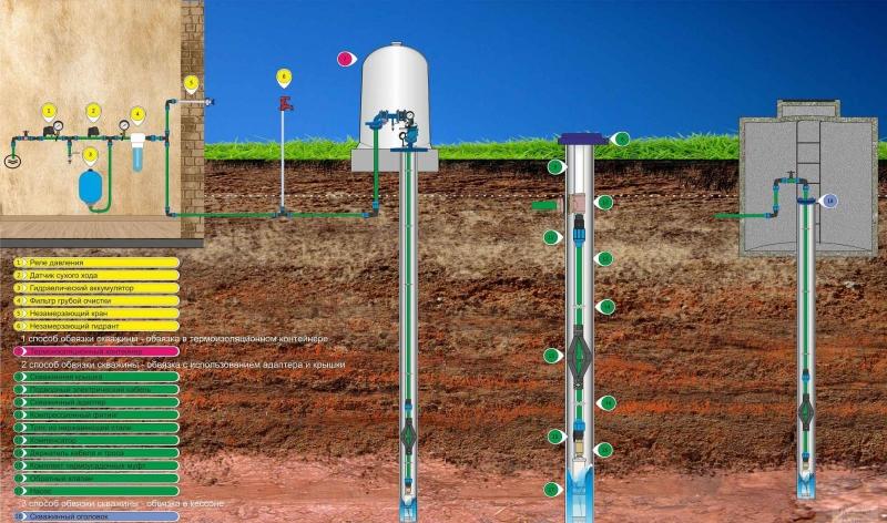 Выбираем датчик уровня воды в колодце для защиты насоса